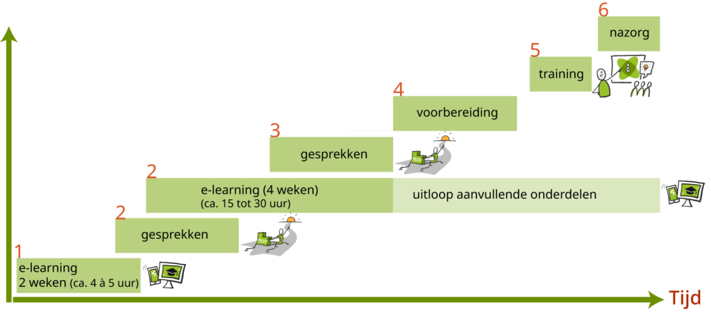 pbop_Stappenplan in tijd_offerte_v2