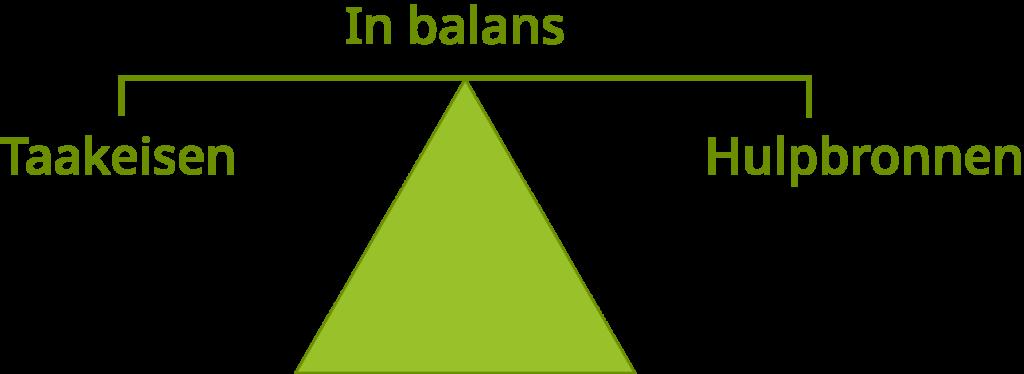 pbop_in balans_v1